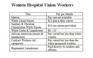 Chart 1 Nurses